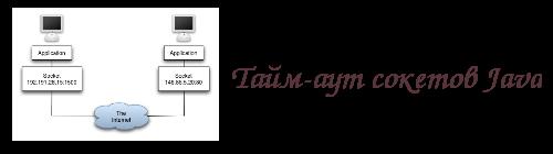 Тайм-аут сокетов Java
