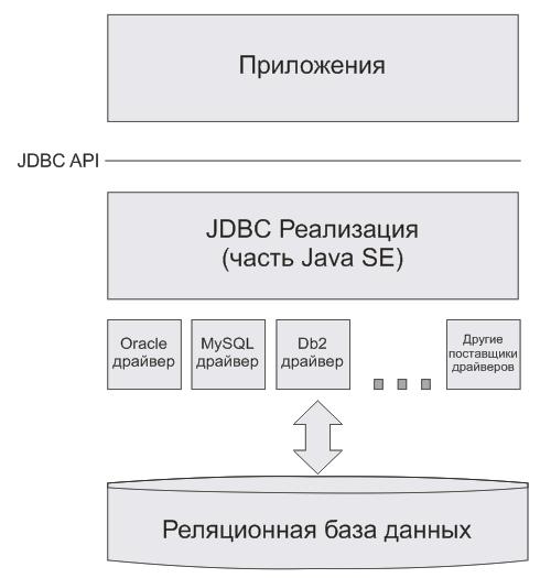 Структура JDBC Java