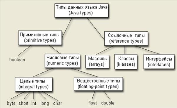 Типы данных Java