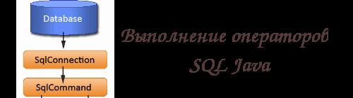 Выполнение операторов SQL Java