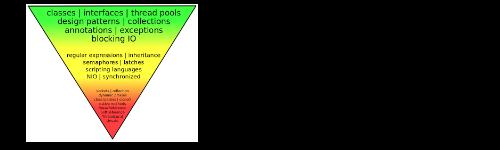 Рекомендации по проектированию классов Java