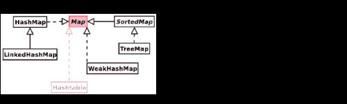 Слабые хеш-карты Java