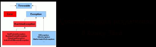 Классификация исключений Java