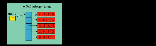 Массивы в языке Java