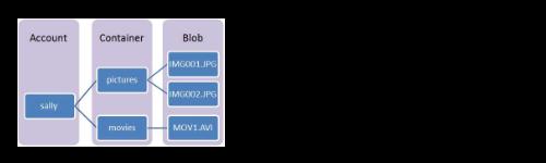 Чтение и запись больших объектов Java