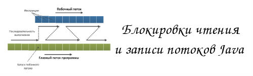 Блокировки чтения и записи потоков Java