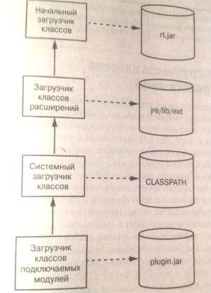 Иерархия загрузчиков классов Java