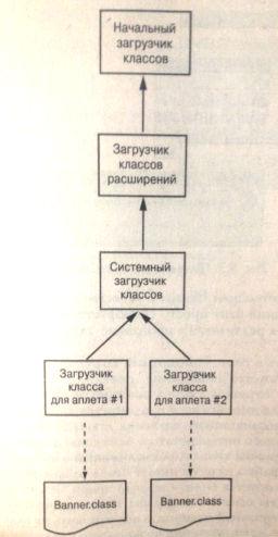 Использование загрузчиков классов в качестве прстранств имен Java