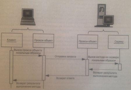 Клиент и сервер