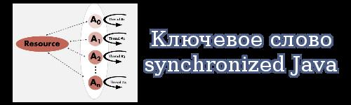 Ключевое слово synchronized Java