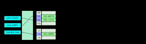 Введение в хеш-таблицы Java