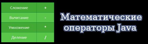 Математические операторы Java