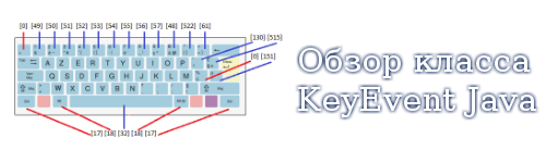 Обзор класса KeyEvent Java