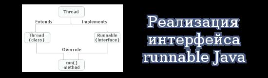 Реализация интерфейса runnable Java