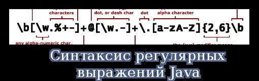 Синтаксис регулярных выражений Java