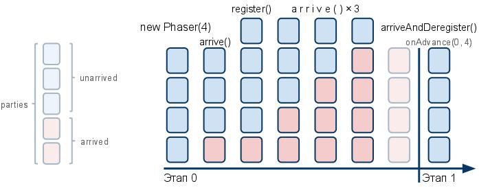 Класс Phaser, примеры реализации кода в Java