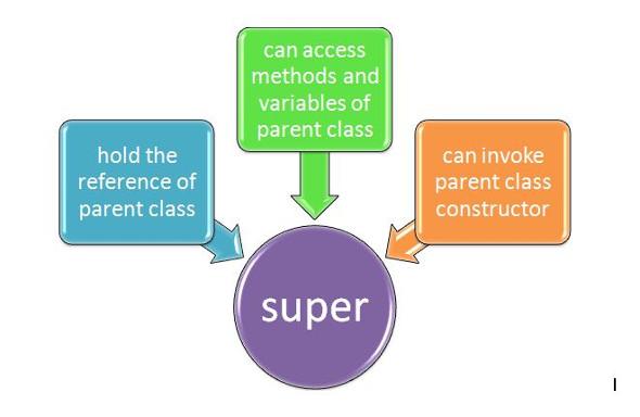 Вызов конструкторов суперкласса в Java с помощью ключевого слова super