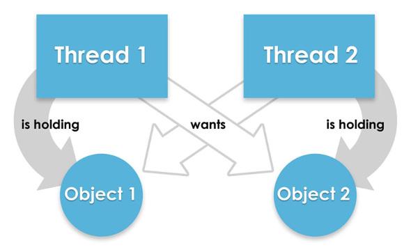 Взаимная блокировка в Java