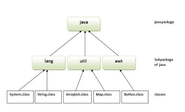 Импорт пакетов в Java